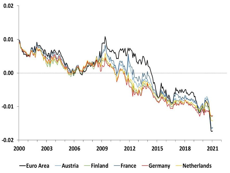 This graph shows the time series estimates of the 10-year term premium for the Euro Area, Germany, France, Netherlands, Austria and Finland
