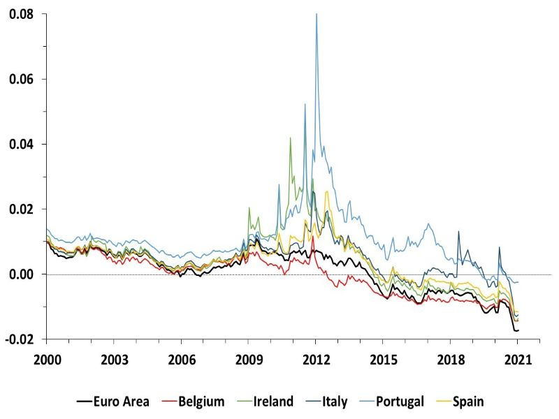This graph shows the time series estimates of the 10-year term premium for the Euro Area, Belgium, Ireland, Italy, Portugal and Spain