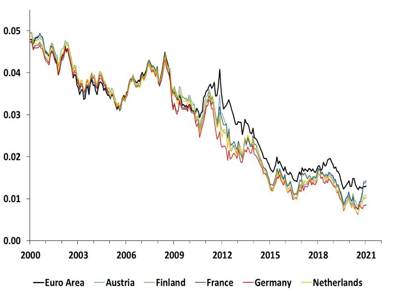 This graph shows the time series estimates of the 10-year short rate expectations for the Euro Area, Austria, Finland, France, Germany and Netherlands